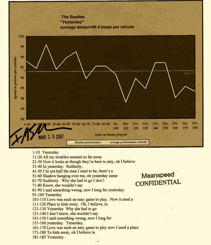 YESTERDAY, Lennon/McCartney, meanspeed music modern tempo map