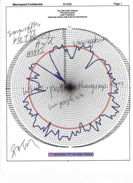 phase-dance-pat-metheny-lyle-mays-meanspeed-conjecture-chart1