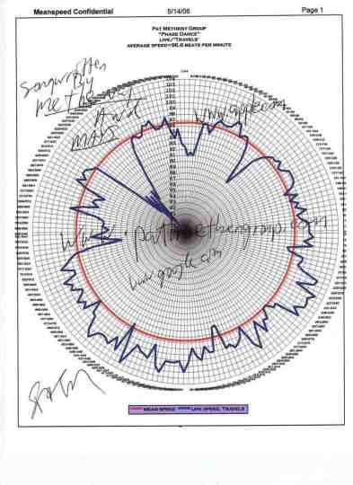 phase-dance-pat-metheny-lyle-mays-meanspeed-conjecture-chart11