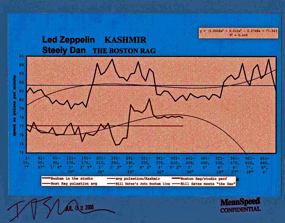 kashmir-the-boston-rag-meanpeed-music-chart-steely-dan-led-zeppelin