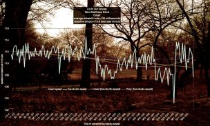tempo-graphs-of-lie-in-our-graves-dave-matthews-band-crash-5