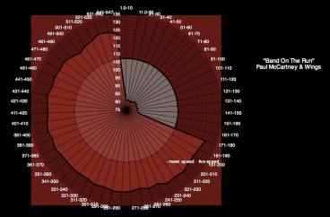 McCartney_Band_On_The-Run_speed-graph-2311
