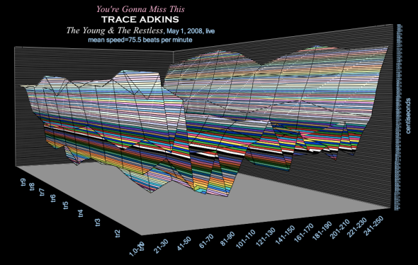 time-velocity chart - YOURE GONNA MISS THIS -speed of grace - 122585
