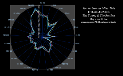 time-velocity chart - YOURE GONNA MISS THIS -speed of grace - jjl