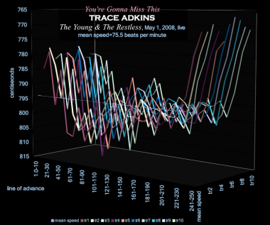 time-velocity chart - YOURE GONNA MISS THIS -speed of grace - K226