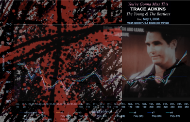 time-velocity chart - YOURE GONNA MISS THIS -speed of grace