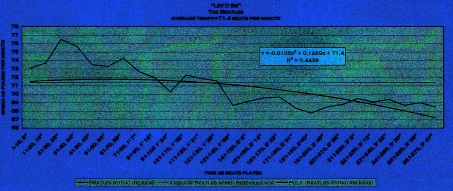 bpm graph - speed of grace A 71 BEATS PER MINUTE - meanspeed® music public education chart - © 2009 U.S.A. 29