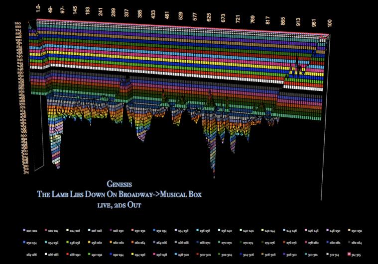 Lamb_Lies_Down_Broadway_Genesis_bpm_3D-graphic_tempo