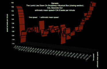 Lamb_Lies_Down_Broadway_Genesis_bpm_graph_5