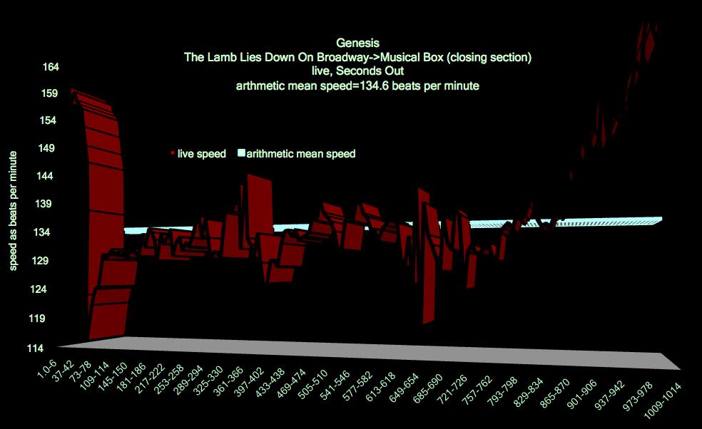 Lamb_Lies_Down_Broadway_Genesis_tempo_chart_2