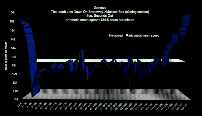 Lamb_Lies_Down_Broadway_Genesis_tempo_map_1