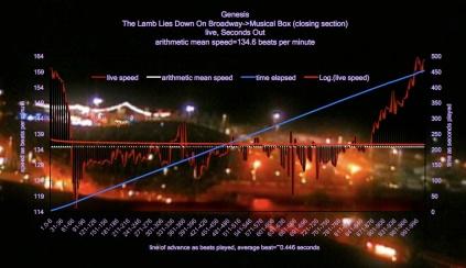 Lamb_Lies_Down_Broadway_Genesis_tempo_map_meanspeed_music