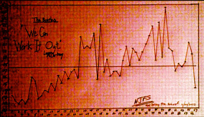 BEATLES TEMPO - we can work it out - NJFS graph - 99