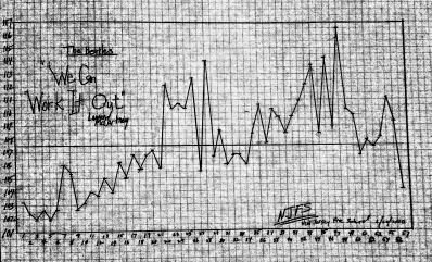 BEATLES TEMPO - we can work it out - NJFS graph -