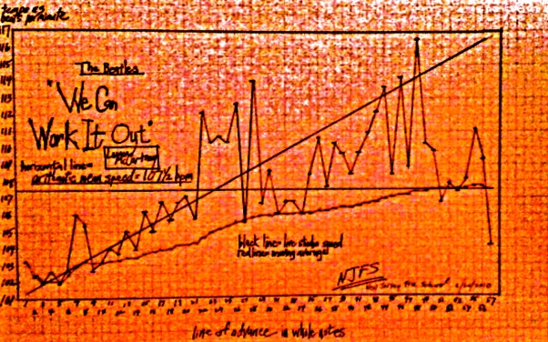 BEATLES TEMPO - we can work it out - NJFS graph