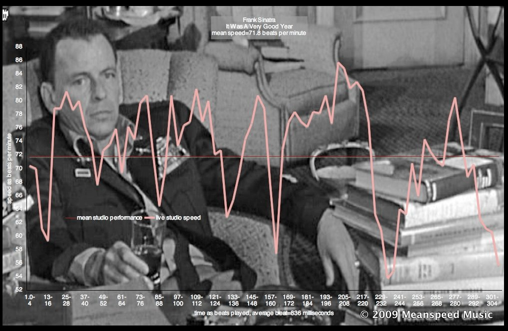Mean Speed Music Theory Frank Sinatra It Was A Very Good Year 2007