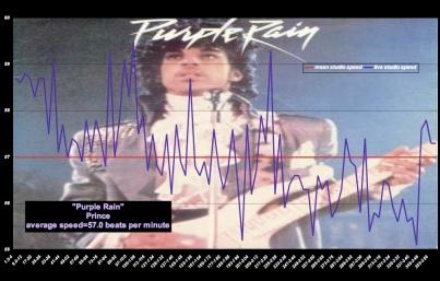 """Purple Rain"" - Prince - Meanspeedª Tempo Graphic © 2010 pvbigmyth"