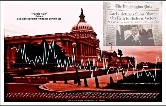 Meanspeed Tempo Graph - OBAMA MAKES HISTORY NO LYRICS NO MP3 bpm graph