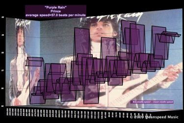 Speed-Of-Melodrama-Prince-Purple-Rain - mood and musiuc theory graph