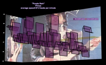 """Purple Rain"" - Prince - Meanspeed Music Graph © 2010, 3D - bpm - map"
