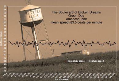 Green-Day-Bouolevard-OfBrolen-Dreams-1