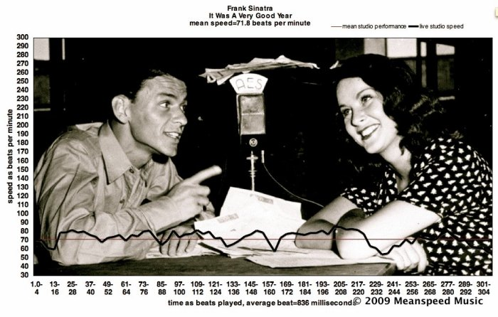 """FRANK SINATRA SMOOTH: """"When I was seventeen, it was a very good year!"""" – IT WAS A VERY GOOD YEAR – speed=71.8 bpm, the speed of grace.  Full Obama-Tempo Analysis, meanspeed charts, classic YouTubeperformances"""