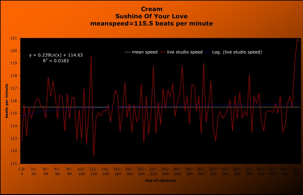 "The Speed of Cream: ""Sunshine Of Your Love""-- bpm, speed graphs and how to use them to control your mood. meanspeed=115.5 bpm, meanemotion=foreboding"