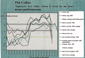 Phil_Collins_Against_All_Odds_Take_A_Look_At_Me_Now_timing_velocity_diagram_7746_fcb_2