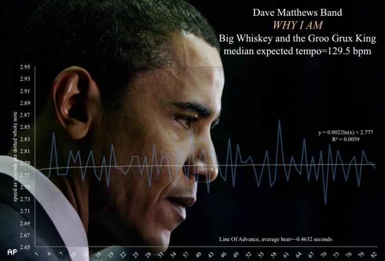 President_Obama_Why_I_Am_Dave_Matthews_Band_velocity_timeline_map
