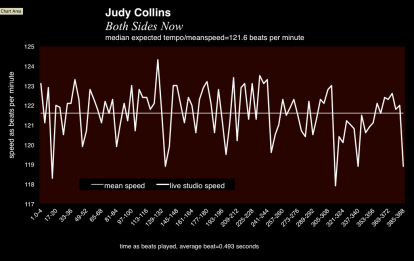 Both_Sides_Now+Judy_Collins_Joni_Mitchell+meanspeed_tempo_chart