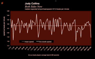 Both_Sides_Now+Judy_Collins_Joni_Mitchell+meanspeed_tempo_Rutgers-Douglass_chart