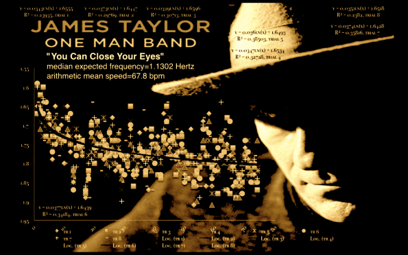 James Taylor | One Man Band | You Can Close Your Eyes | mean speed still tempo map | sepia