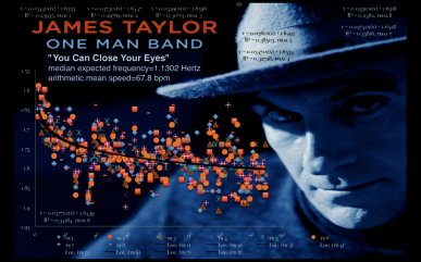 James Taylor | One Man Band | You Can Close Your Eyes | mean speed still tempo map