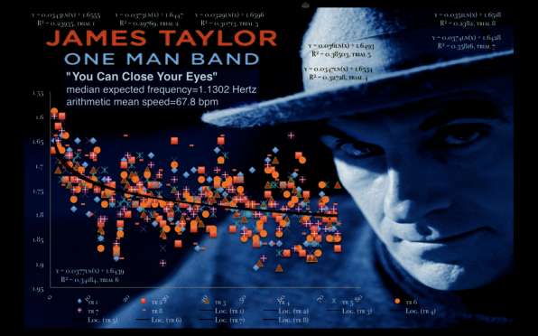 James Taylor | One Man Band | You Can Close Your Eyes | mean speed still tempo map_1