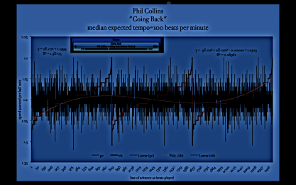 Phil-Collins-Going+back - tempo-map - bpm-scan --meanspeed_music_diagram-re-elect-obama