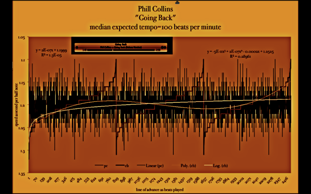Phil-Collins-Going+back - tempo-map - bpm-scan --meanspeed_music_diagram-sepia