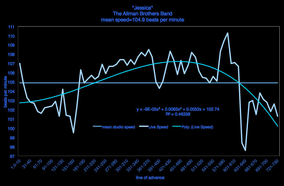 Jessica-allman-brothers-band - meanspeed-diagram-beats-per-minute-velocity-sheet