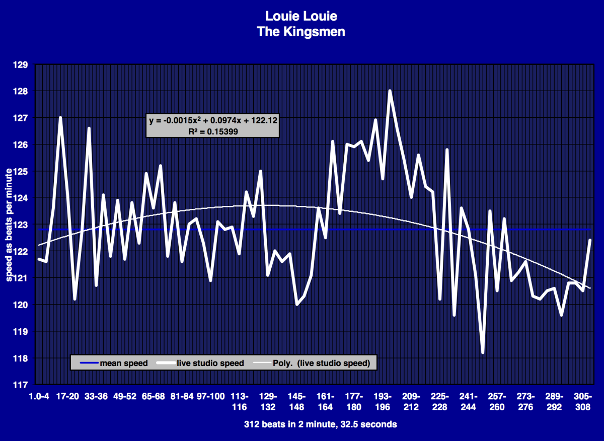 the-kingsmen-louie-louie-tempo-diagram-2