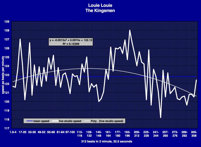 the-kingsmen-louie-louie-tempo-diagram-2