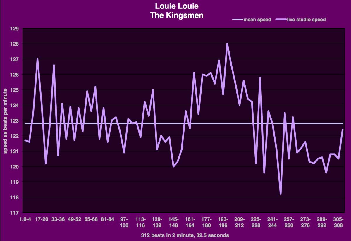 the-kingsmen-louie-louie-tempo-diagram-3