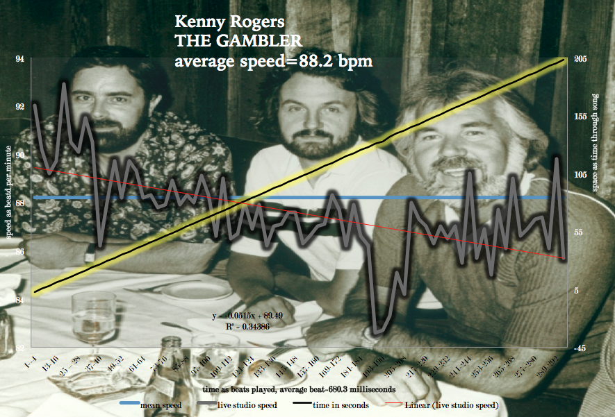 Kenny-Rogers-The-Gambler-instantaneous-speed-map-and average-tempo-line_2