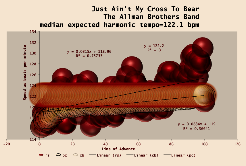 allman_brothers-just_aint_my_cross_to_bear-meanspeed-matherton-harmonic-tempo-map-7746