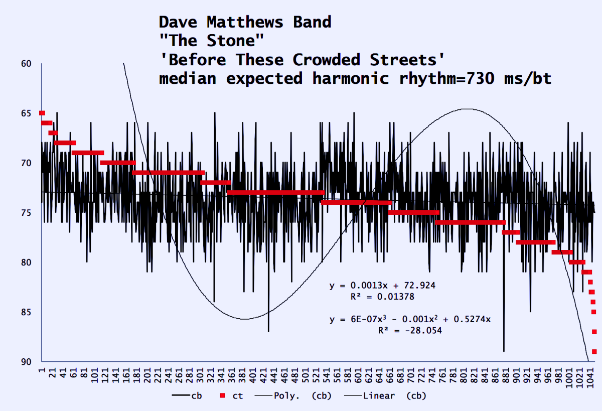 Dave-Matthews-Band-The-Stone-na15n5-harmonic-tempo-chart before-these-crowded-streets-121-7746
