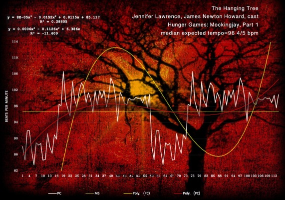 THE HANGING TREE- JENNIFER LAWRENCE, JAMES NEWTON HOWARD AND CAST- 3600-wales-harmonic-tempo-map